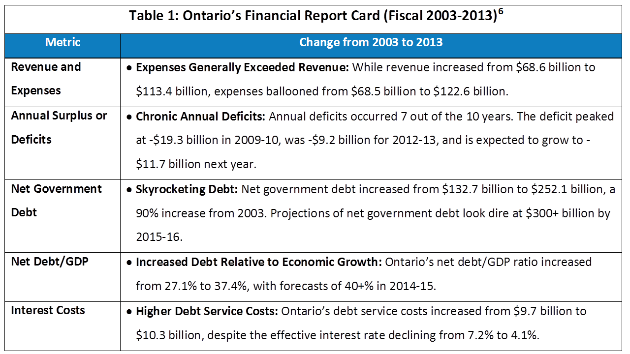 Ontario's Financial Report Card